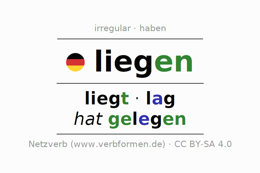 Entire conjugation of the German verb liegen (hat). All tenses and modes are clearly represented in a table.