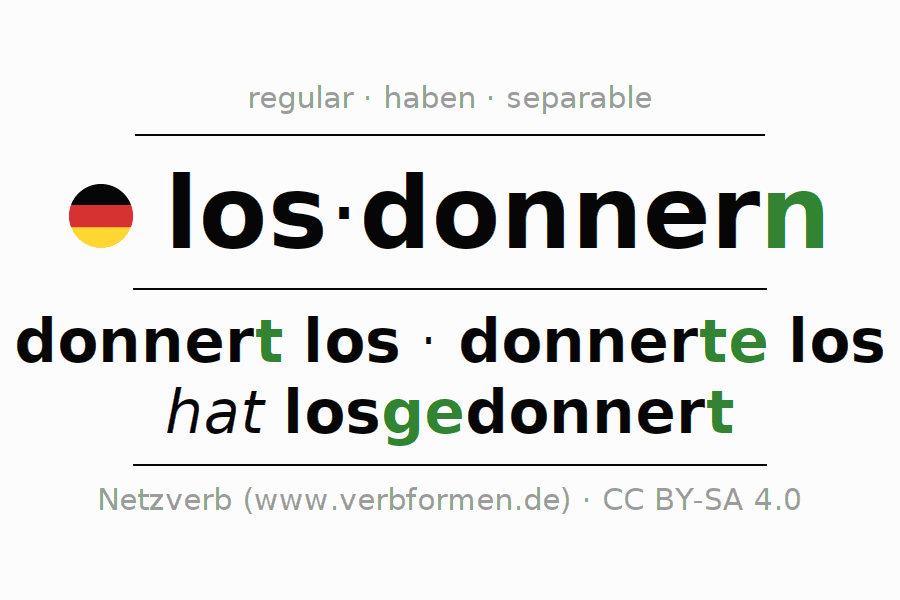 Entire conjugation of the German verb losdonnern (ist). All tenses and modes are clearly represented in a table.
