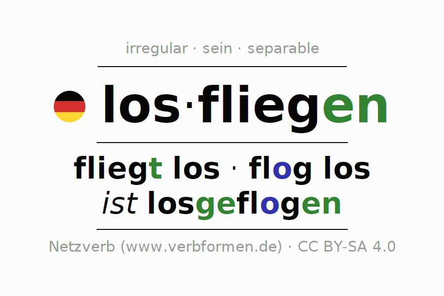 Entire conjugation of the German verb losfliegen. All tenses are clearly represented in a table.