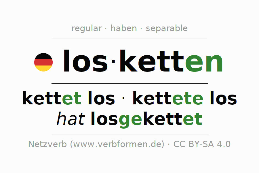 Entire conjugation of the German verb losketten. All tenses are clearly represented in a table.