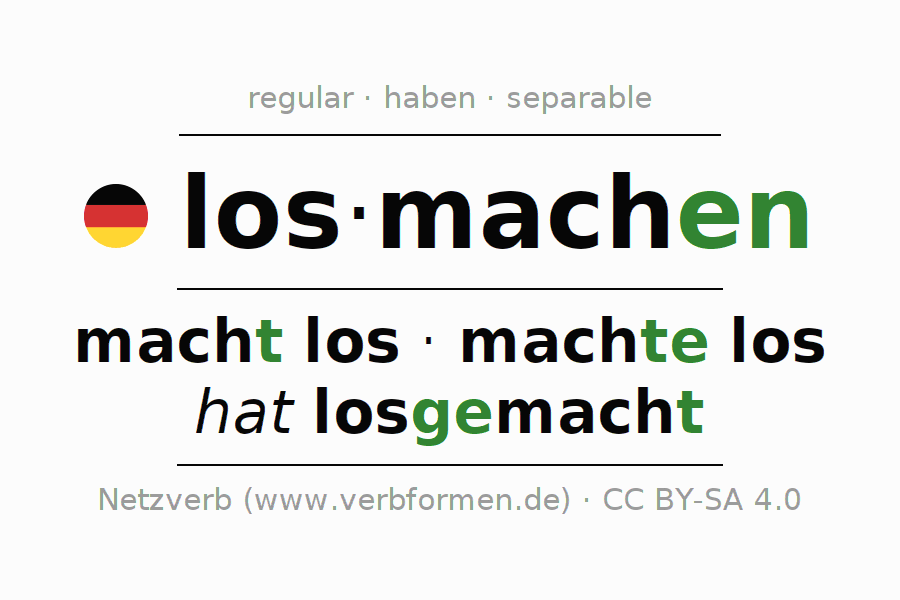 Entire conjugation of the German verb losmachen. All tenses and modes are clearly represented in a table.