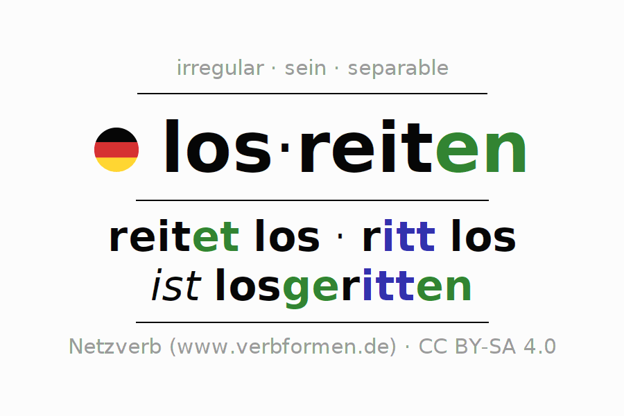 Entire conjugation of the German verb losreiten. All tenses and modes are clearly represented in a table.