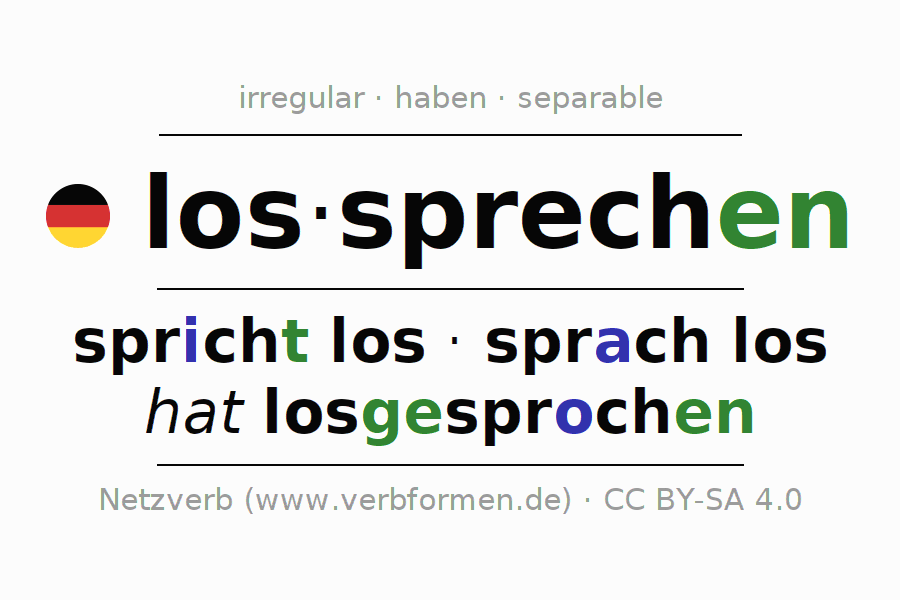 Entire conjugation of the German verb lossprechen. All tenses and modes are clearly represented in a table.