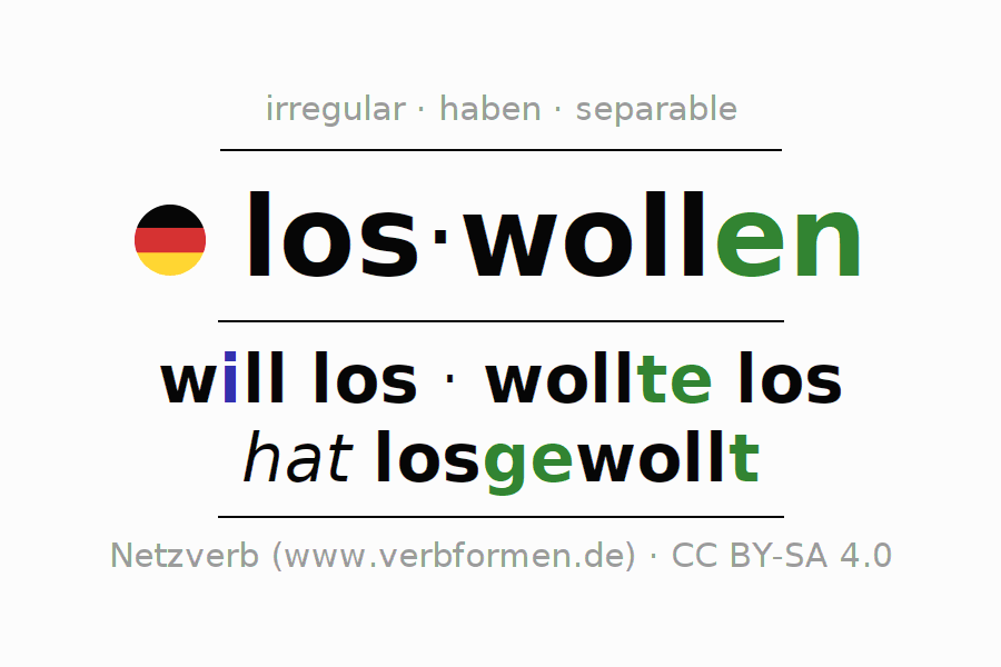 Conjugation of German verb loswollen