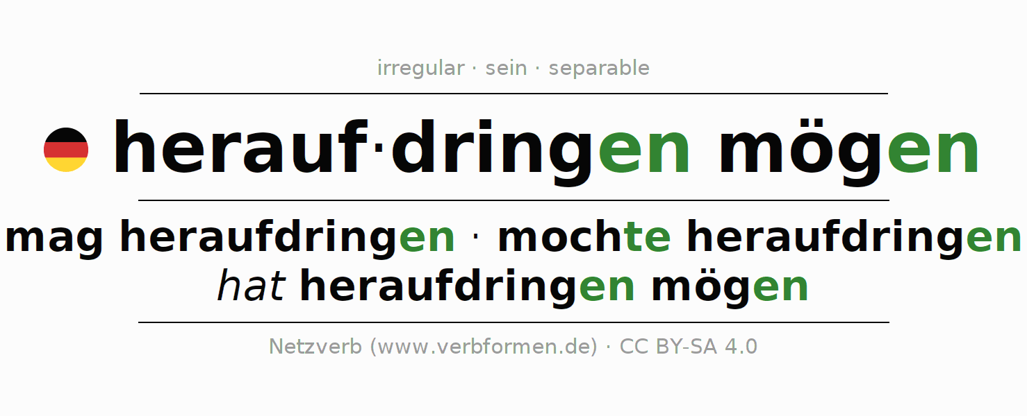 Conjugation of German verb mag heraufdringen