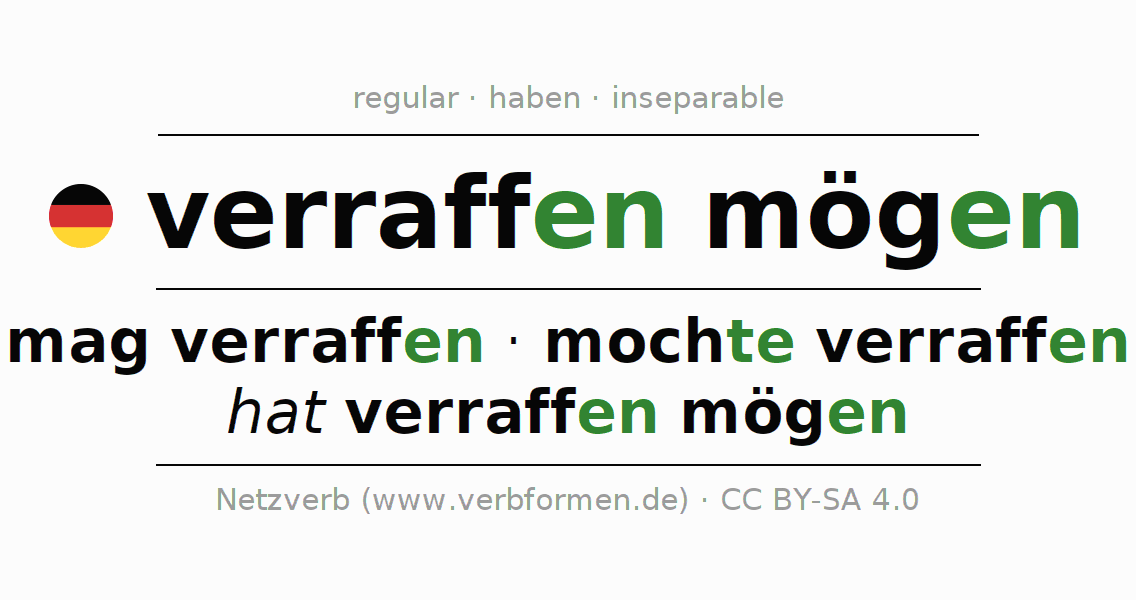 Conjugation of German verb mag verraffen