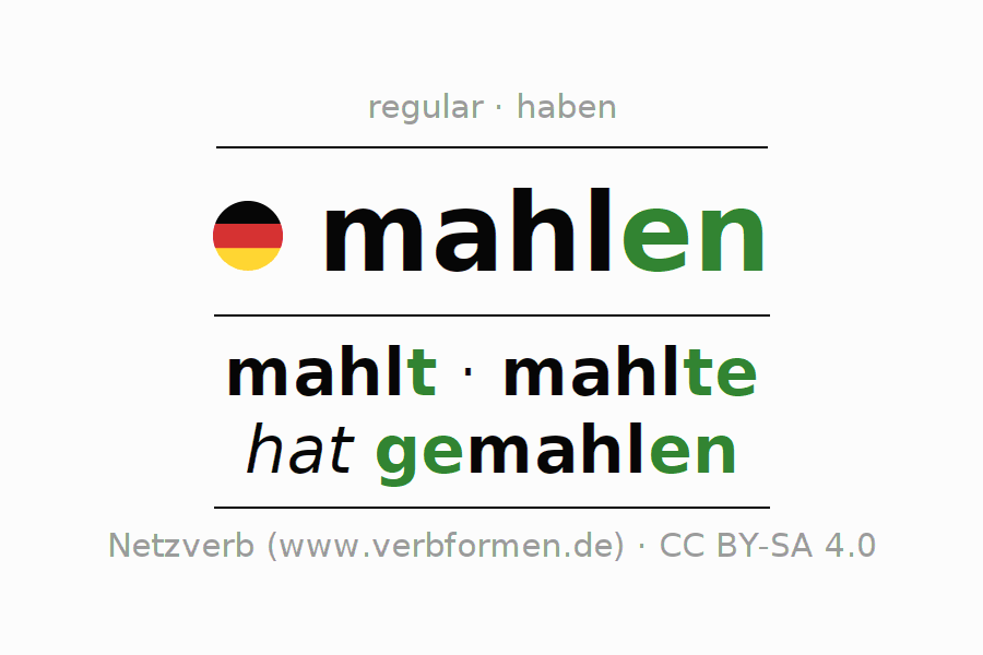 Entire conjugation of the German verb mahlen. All tenses and modes are clearly represented in a table.