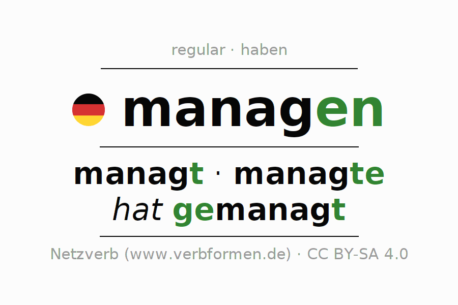 Entire conjugation of the German verb managen. All tenses and modes are clearly represented in a table.