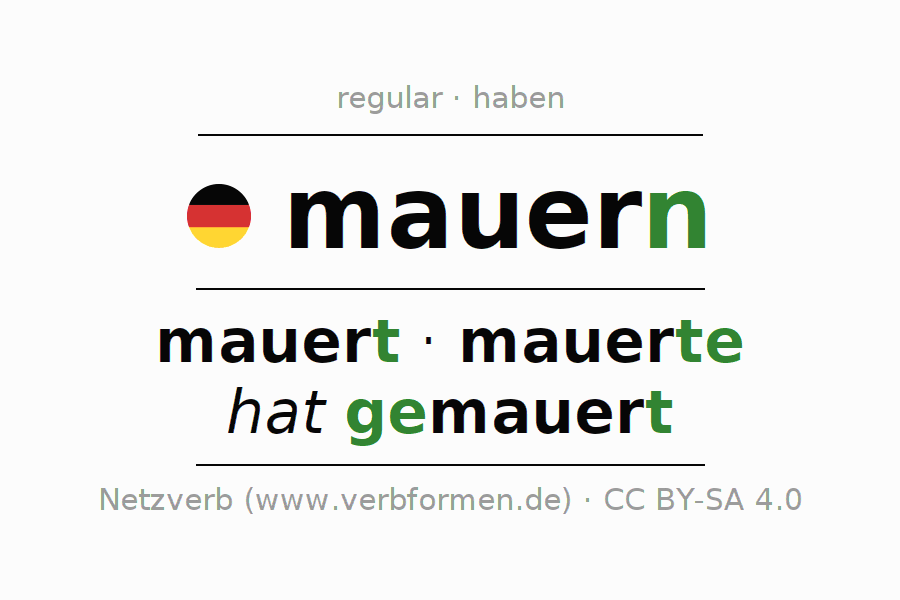 Entire conjugation of the German verb mauern. All tenses are clearly represented in a table.