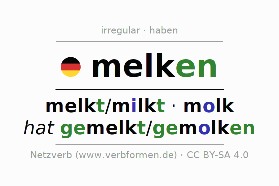 Entire conjugation of the German verb melken (unr). All tenses and modes are clearly represented in a table.