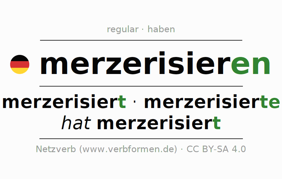 Entire conjugation of the German verb merzerisieren. All tenses and modes are clearly represented in a table.