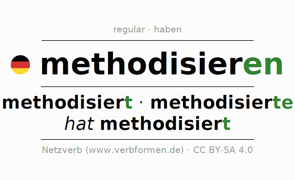 Entire conjugation of the German verb methodisieren. All tenses are clearly represented in a table.