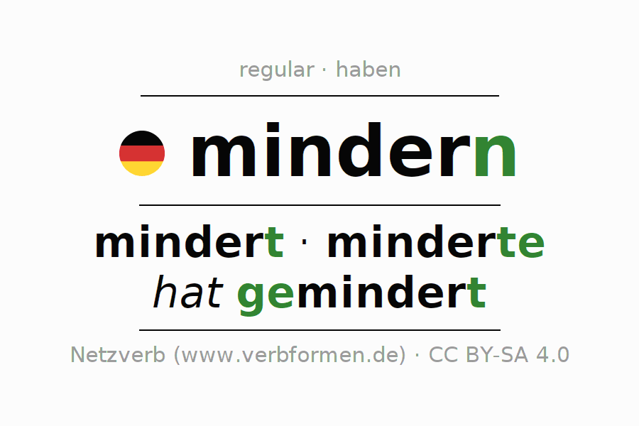 Entire conjugation of the German verb mindern. All tenses are clearly represented in a table.