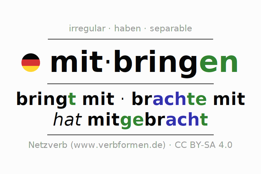 Entire conjugation of the German verb mitbringen. All tenses are clearly represented in a table.