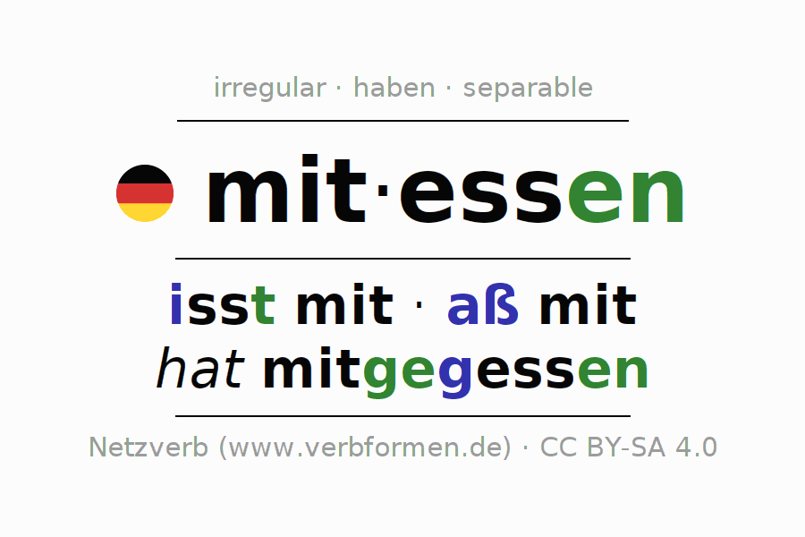 Entire conjugation of the German verb mitessen. All tenses are clearly represented in a table.