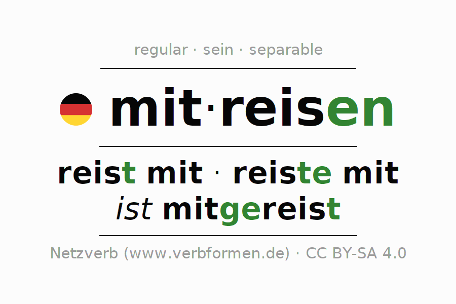 Entire conjugation of the German verb mitreisen. All tenses are clearly represented in a table.