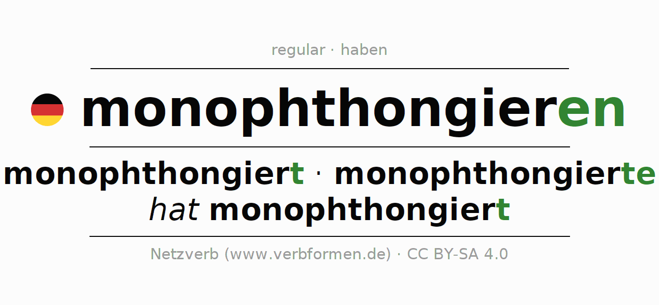 Entire conjugation of the German verb monophthongieren. All tenses and modes are clearly represented in a table.