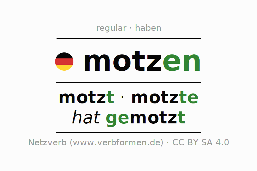 Entire conjugation of the German verb motzen. All tenses are clearly represented in a table.