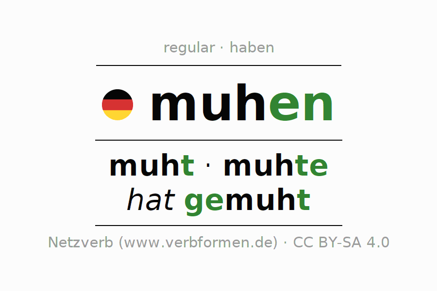 Entire conjugation of the German verb muhen. All tenses and modes are clearly represented in a table.