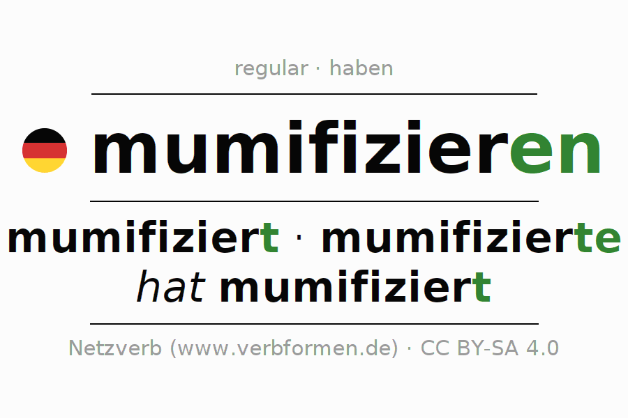Entire conjugation of the German verb mumifizieren (hat). All tenses and modes are clearly represented in a table.