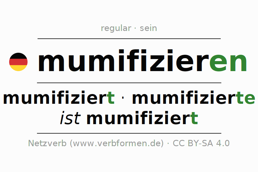 Entire conjugation of the German verb mumifizieren (ist). All tenses are clearly represented in a table.