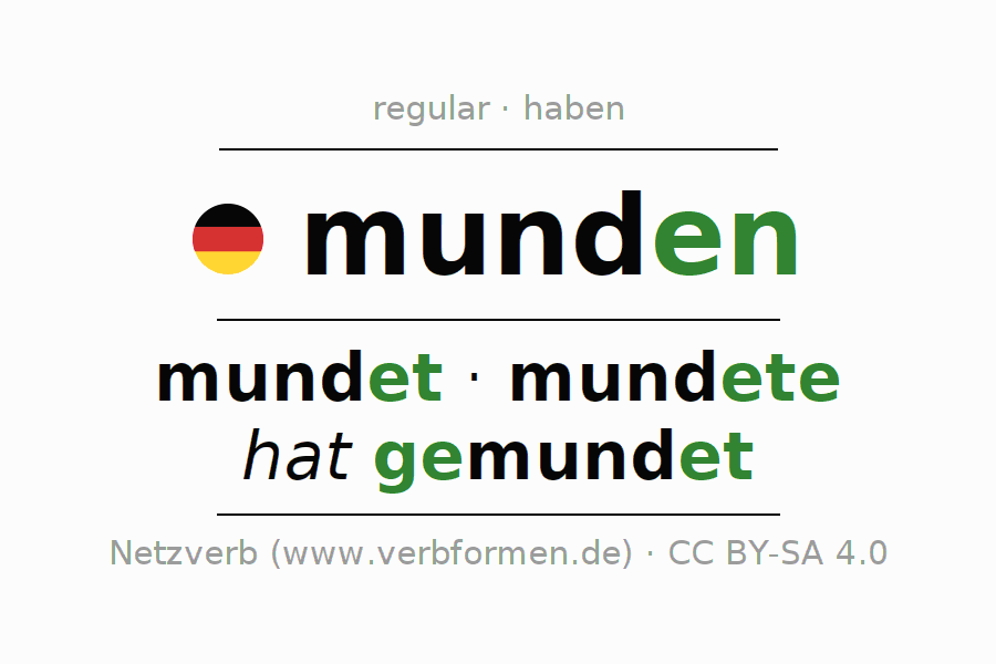 Entire conjugation of the German verb munden. All tenses and modes are clearly represented in a table.