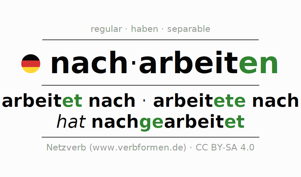 Entire conjugation of the German verb nacharbeiten. All tenses are clearly represented in a table.
