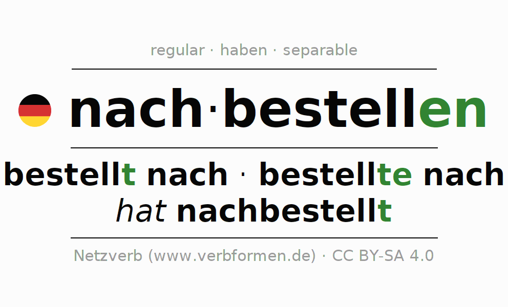 Entire conjugation of the German verb nachbestellen. All tenses are clearly represented in a table.