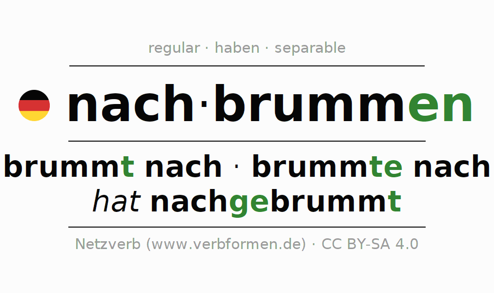 Entire conjugation of the German verb nachbrummen. All tenses are clearly represented in a table.