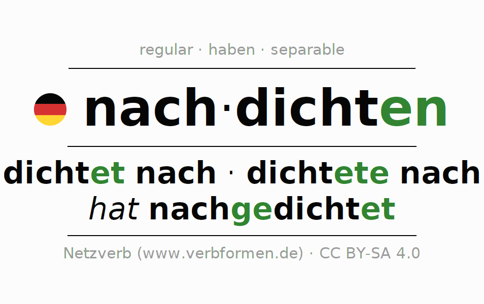 Entire conjugation of the German verb nachdichten. All tenses are clearly represented in a table.