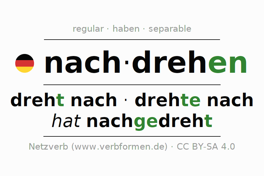 Conjugation of German verb nachdrehen