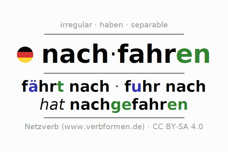 Entire conjugation of the German verb nachfahren (ist). All tenses and modes are clearly represented in a table.