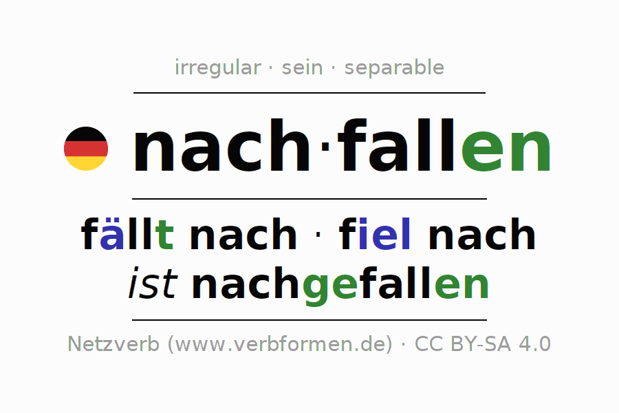 Entire conjugation of the German verb nachfallen. All tenses are clearly represented in a table.