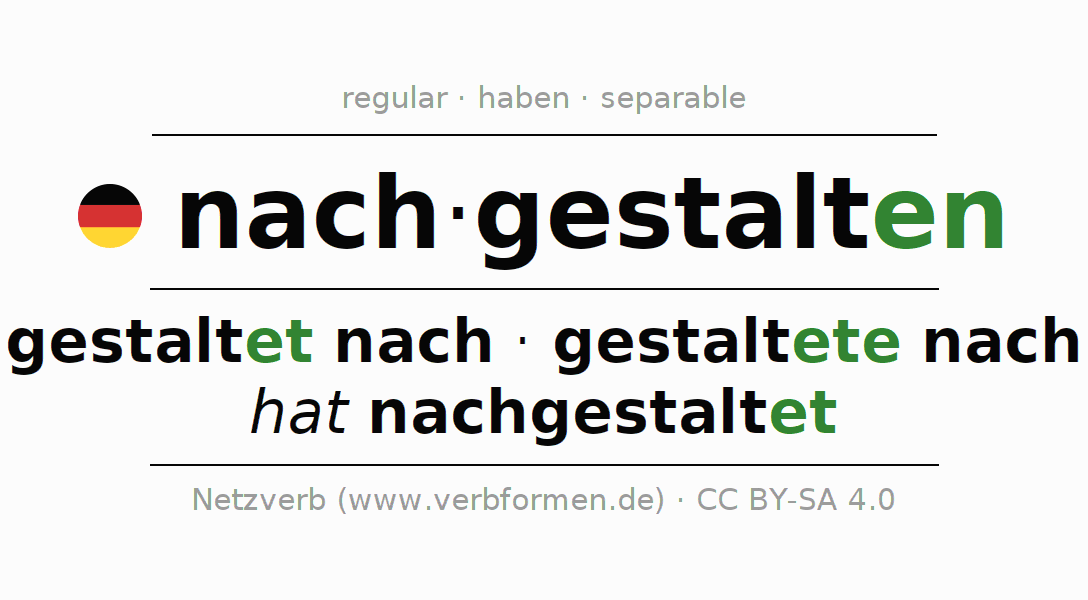 Entire conjugation of the German verb nachgestalten. All tenses are clearly represented in a table.