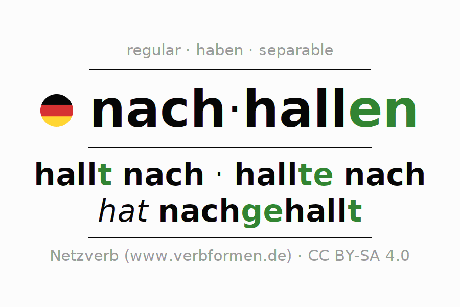 Entire conjugation of the German verb nachhallen (hat). All tenses are clearly represented in a table.