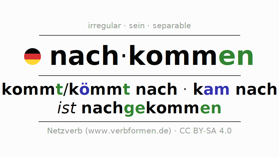 Entire conjugation of the German verb nachkommen. All tenses are clearly represented in a table.