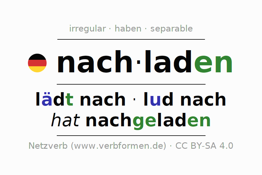 Entire conjugation of the German verb nachladen. All tenses are clearly represented in a table.