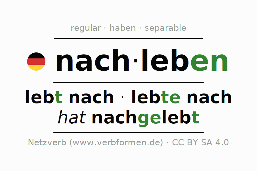 Entire conjugation of the German verb nachleben. All tenses and modes are clearly represented in a table.