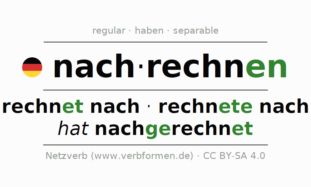 Entire conjugation of the German verb nachrechnen. All tenses and modes are clearly represented in a table.