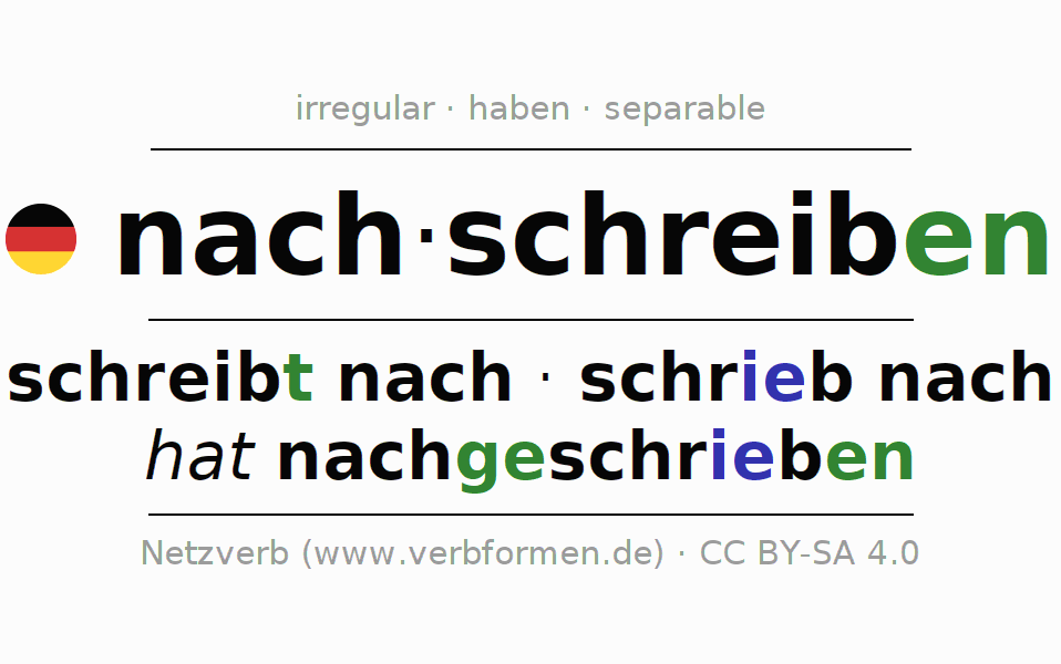 Entire conjugation of the German verb nachschreiben. All tenses and modes are clearly represented in a table.