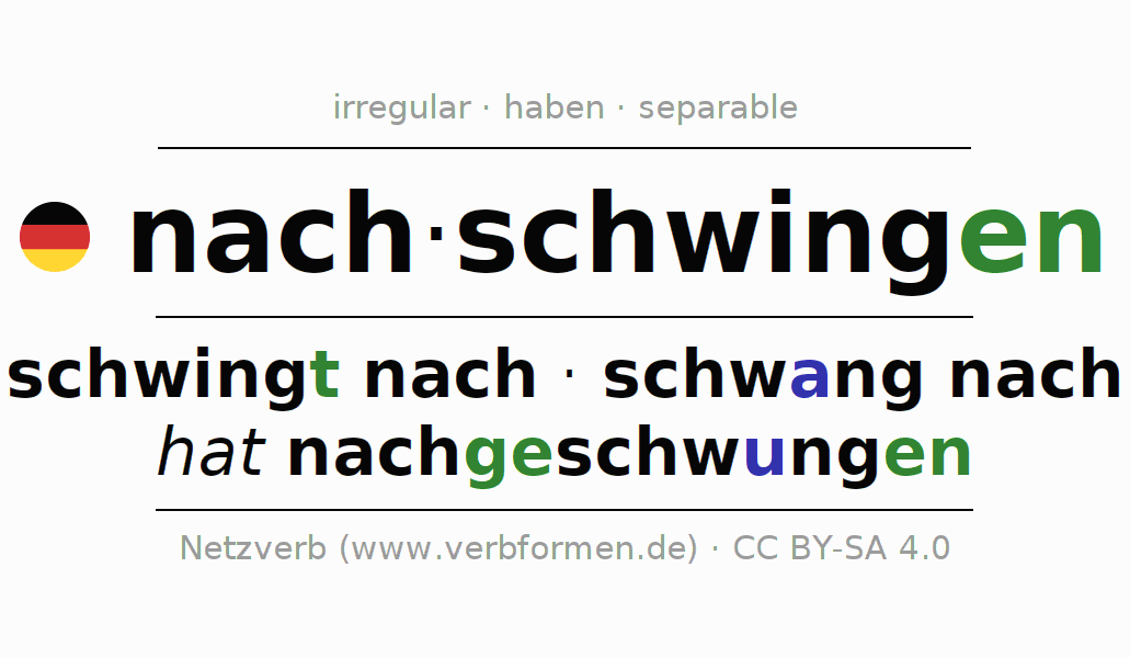 Entire conjugation of the German verb nachschwingen. All tenses are clearly represented in a table.