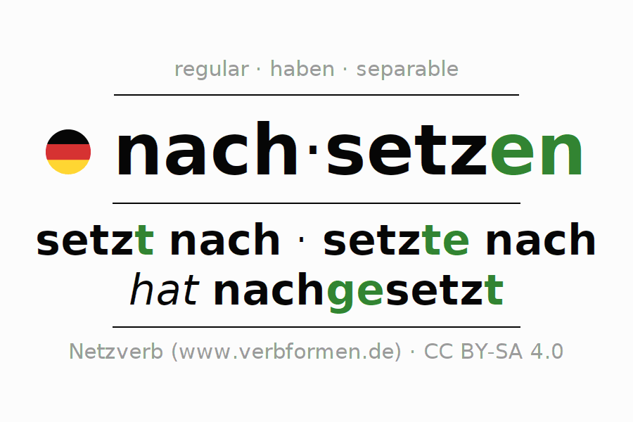Entire conjugation of the German verb nachsetzen. All tenses are clearly represented in a table.