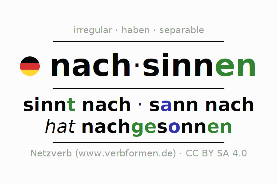 Entire conjugation of the German verb nachsinnen. All tenses and modes are clearly represented in a table.