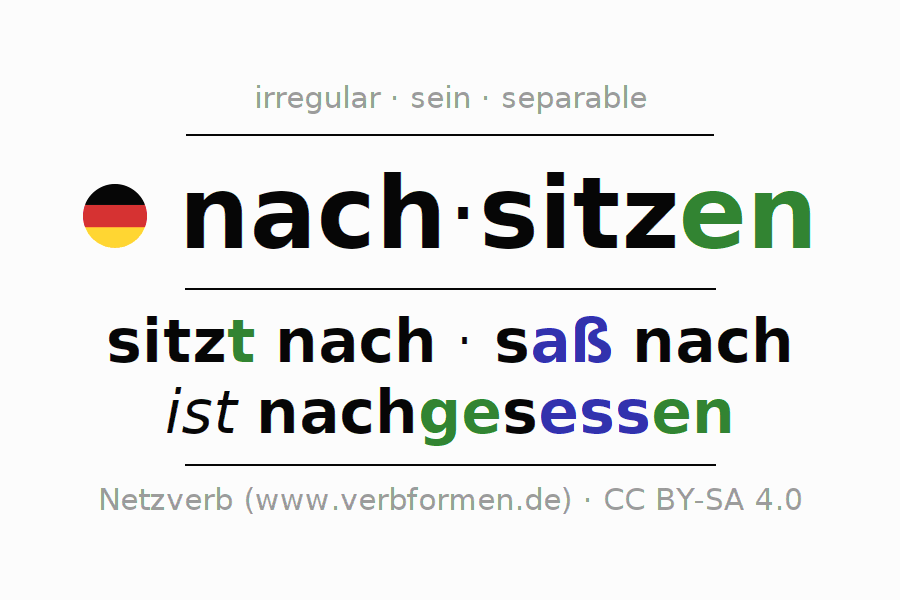 Entire conjugation of the German verb nachsitzen (hat). All tenses are clearly represented in a table.