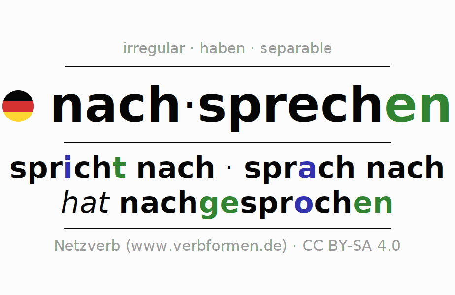Entire conjugation of the German verb nachsprechen. All tenses are clearly represented in a table.