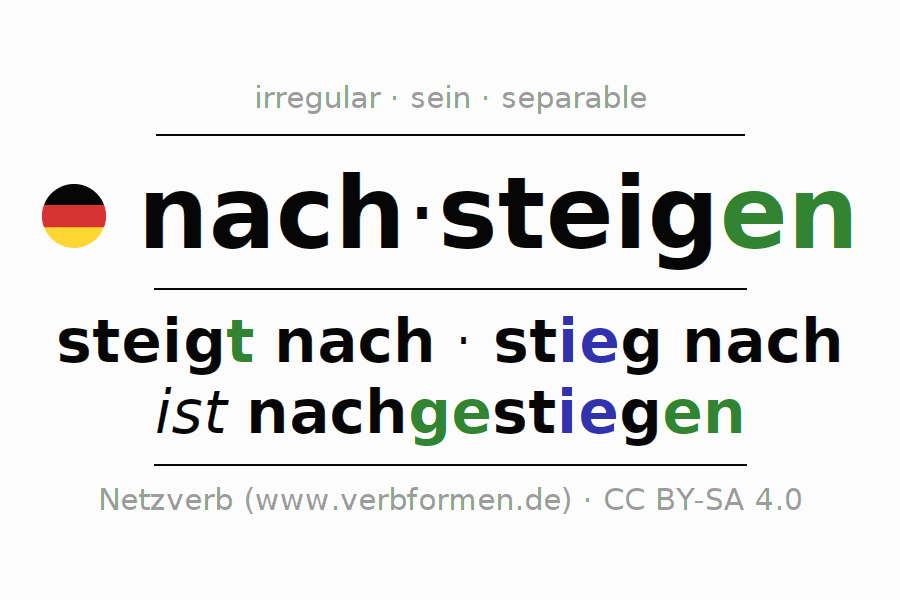 Entire conjugation of the German verb nachsteigen. All tenses are clearly represented in a table.