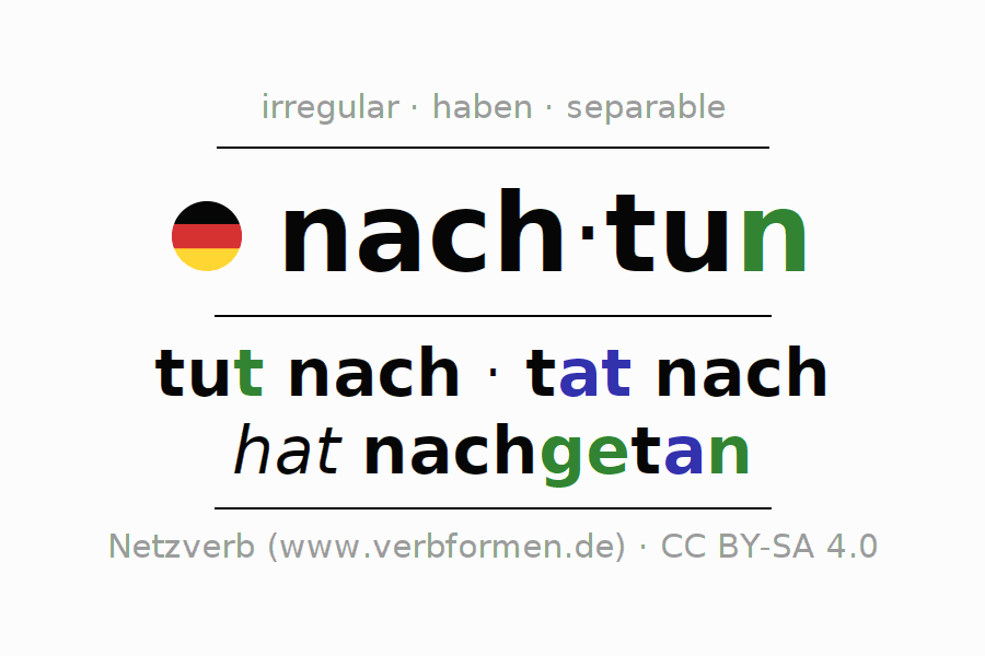 Entire conjugation of the German verb nachtun. All tenses are clearly represented in a table.
