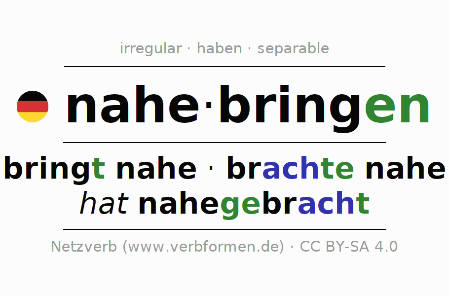 Entire conjugation of the German verb nahebringen. All tenses are clearly represented in a table.