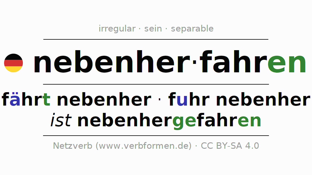 Entire conjugation of the German verb nebenherfahren. All tenses and modes are clearly represented in a table.