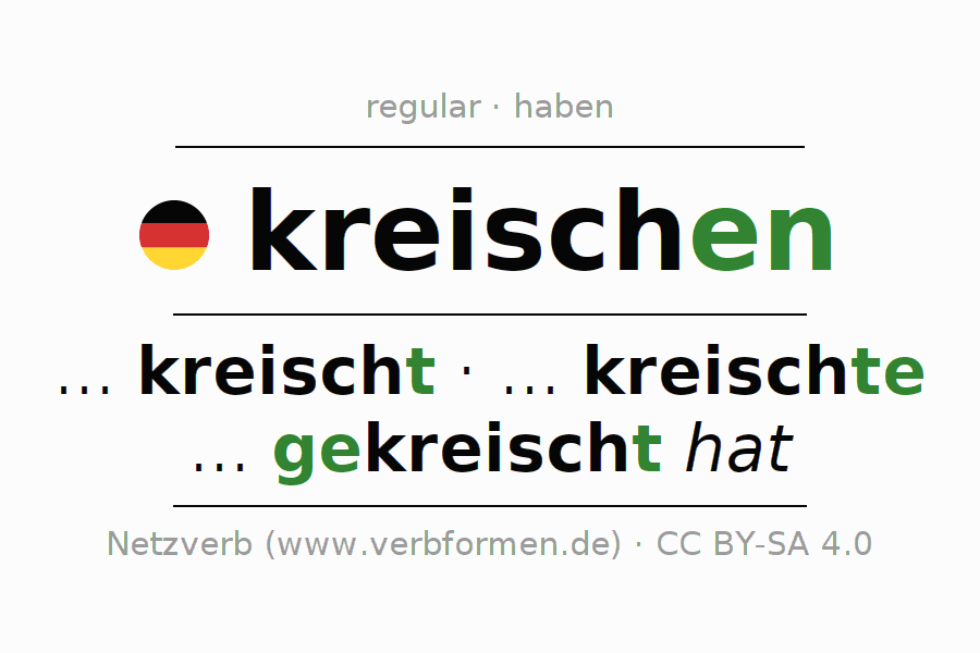 Conjugation of German verb kreischen (regelm)
